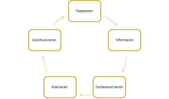 dialogische vaardighedencyclus